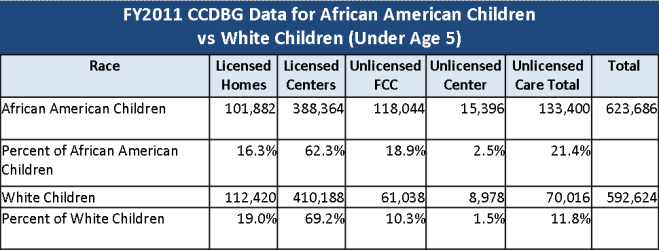 Children Under Age 5 by Race