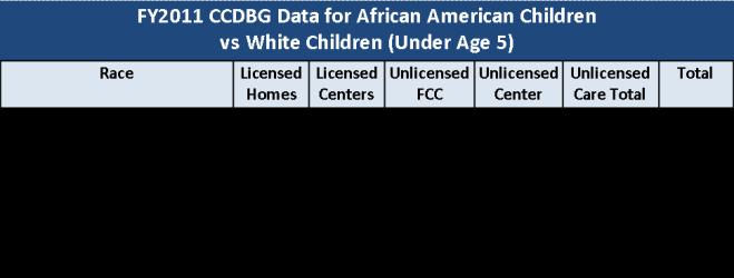 Children Under Age 5 by Race